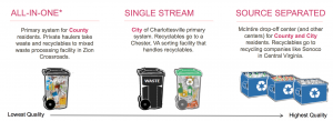 Recycling in Charlottesville, VA